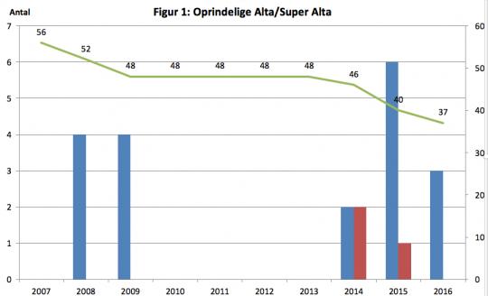 Oprindelige Alta/Super Alta