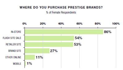 Prestige Brand Ranking. www.l2thinktank.com